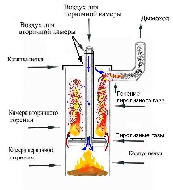 чертежи печи длительного горения