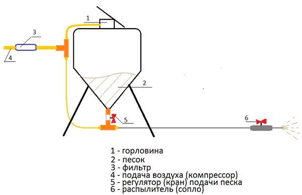 схема пескоструйного апарата